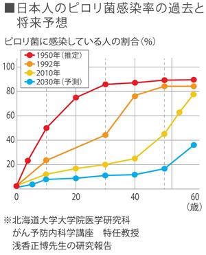 日本人のピロリ菌感染率